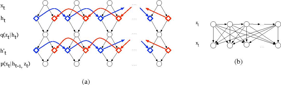 Figure 1 for Variational inference of latent state sequences using Recurrent Networks