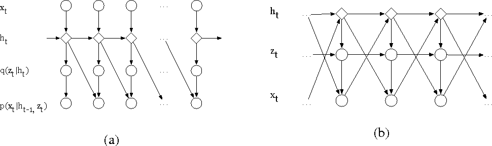 Figure 2 for Variational inference of latent state sequences using Recurrent Networks