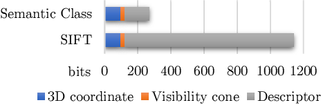 Figure 4 for Long-term Visual Localization using Semantically Segmented Images