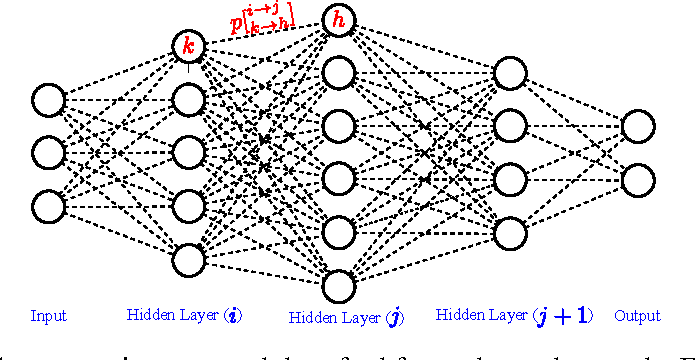 Figure 3 for StochasticNet: Forming Deep Neural Networks via Stochastic Connectivity