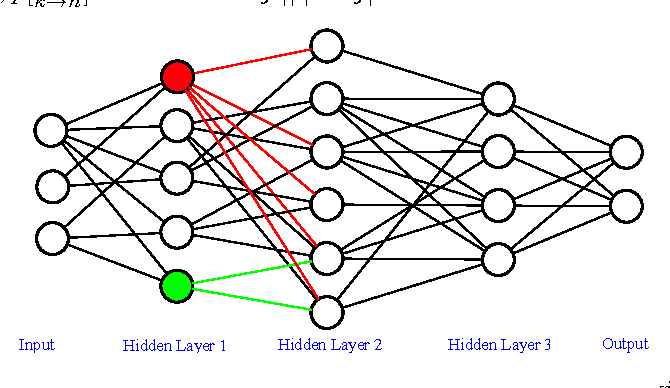 Figure 4 for StochasticNet: Forming Deep Neural Networks via Stochastic Connectivity
