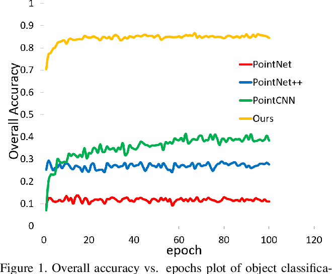 Figure 3 for Rotation Invariant Convolutions for 3D Point Clouds Deep Learning