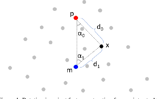 Figure 1 for Rotation Invariant Convolutions for 3D Point Clouds Deep Learning
