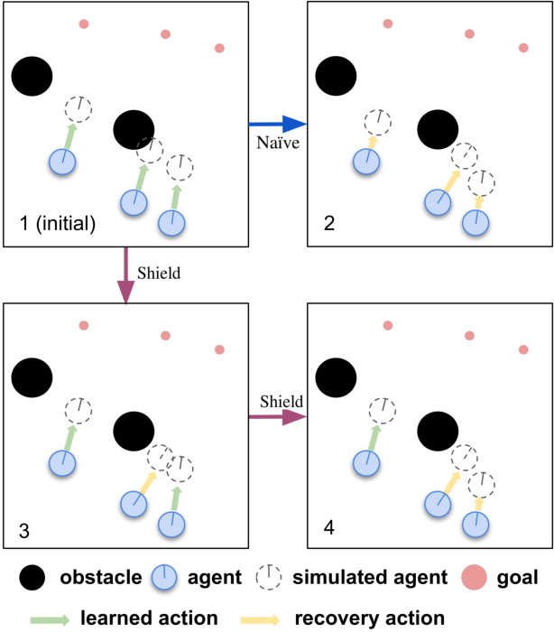 Figure 2 for MAMPS: Safe Multi-Agent Reinforcement Learning via Model Predictive Shielding