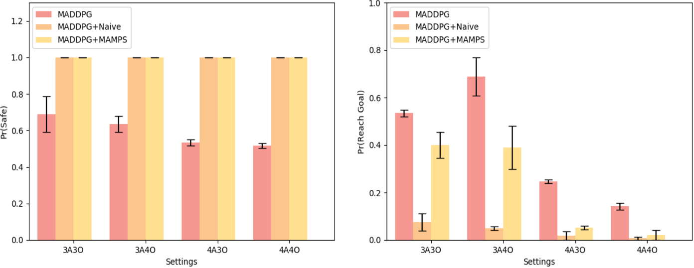 Figure 4 for MAMPS: Safe Multi-Agent Reinforcement Learning via Model Predictive Shielding