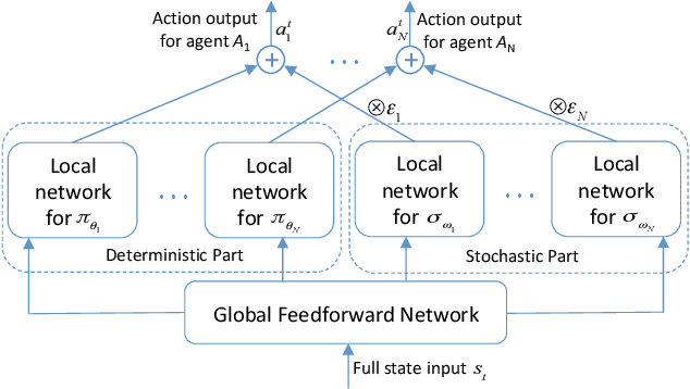 Figure 1 for A New Framework for Multi-Agent Reinforcement Learning -- Centralized Training and Exploration with Decentralized Execution via Policy Distillation