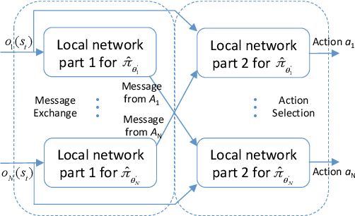 Figure 2 for A New Framework for Multi-Agent Reinforcement Learning -- Centralized Training and Exploration with Decentralized Execution via Policy Distillation