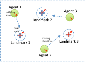 Figure 3 for A New Framework for Multi-Agent Reinforcement Learning -- Centralized Training and Exploration with Decentralized Execution via Policy Distillation