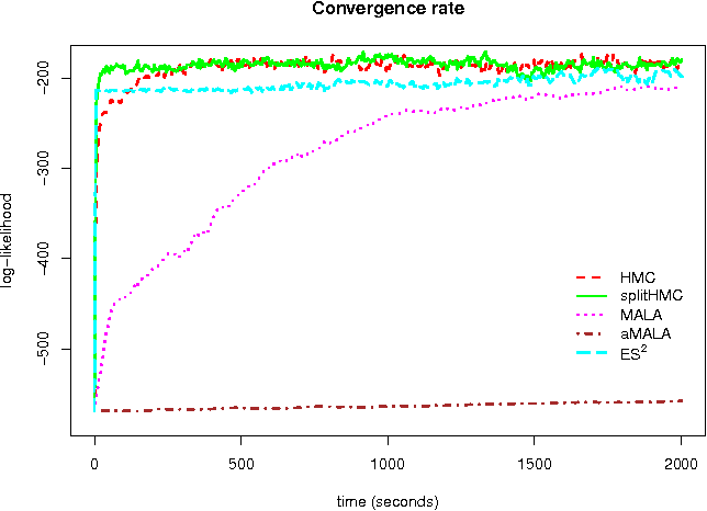 Fig. 3. Trace plots of log-likelihoods for different sampling algorithms based on a simulated coalescent model with logistic population trajectory. splitHMC converges the fastest.