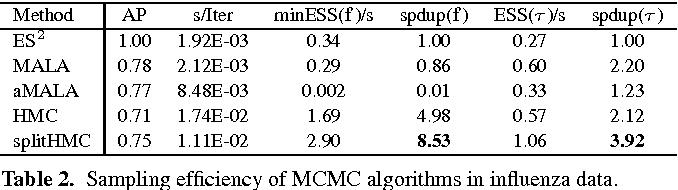 Table 2. Sampling efficiency of MCMC algorithms in influenza data.