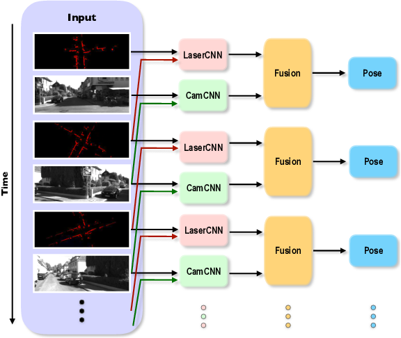 Figure 1 for Deep Sensor Fusion for Real-Time Odometry Estimation