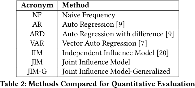 Figure 3 for JIM: Joint Influence Modeling for Collective Search Behavior