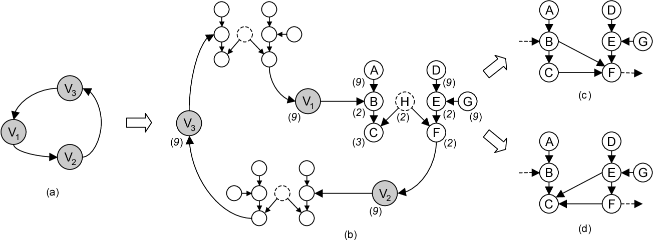 Figure 2 for Learning Sparse Causal Models is not NP-hard