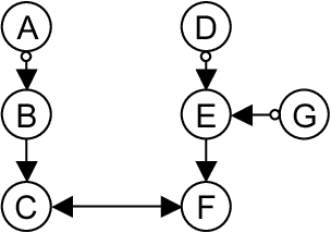 Figure 3 for Learning Sparse Causal Models is not NP-hard