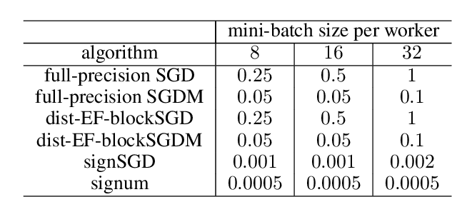 Figure 4 for Communication-Efficient Distributed Blockwise Momentum SGD with Error-Feedback
