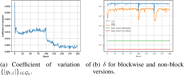 Figure 1 for Communication-Efficient Distributed Blockwise Momentum SGD with Error-Feedback