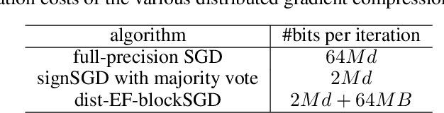 Figure 2 for Communication-Efficient Distributed Blockwise Momentum SGD with Error-Feedback