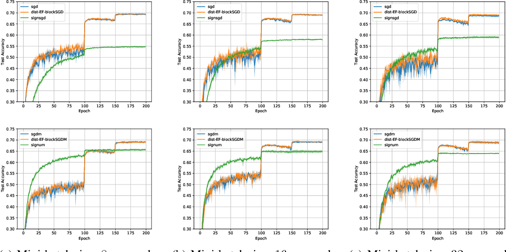 Figure 3 for Communication-Efficient Distributed Blockwise Momentum SGD with Error-Feedback