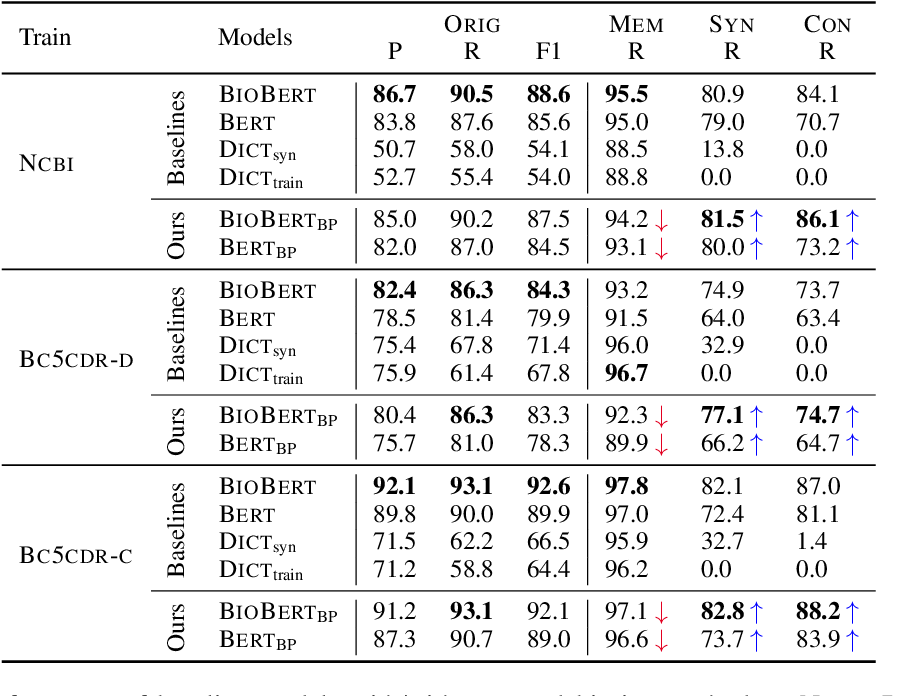 Figure 3 for How Do Your Biomedical Named Entity Models Generalize to Novel Entities?