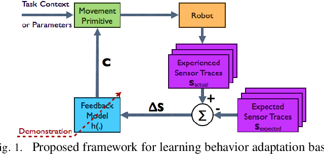 Figure 1 for Learning Sensor Feedback Models from Demonstrations via Phase-Modulated Neural Networks