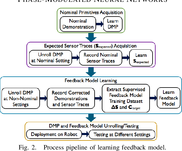 Figure 2 for Learning Sensor Feedback Models from Demonstrations via Phase-Modulated Neural Networks