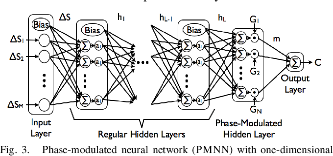 Figure 3 for Learning Sensor Feedback Models from Demonstrations via Phase-Modulated Neural Networks
