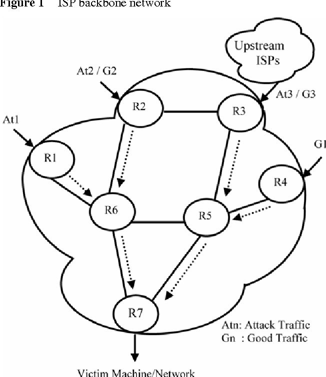 Ddos Design Implementation And Analysis Of Automated Model