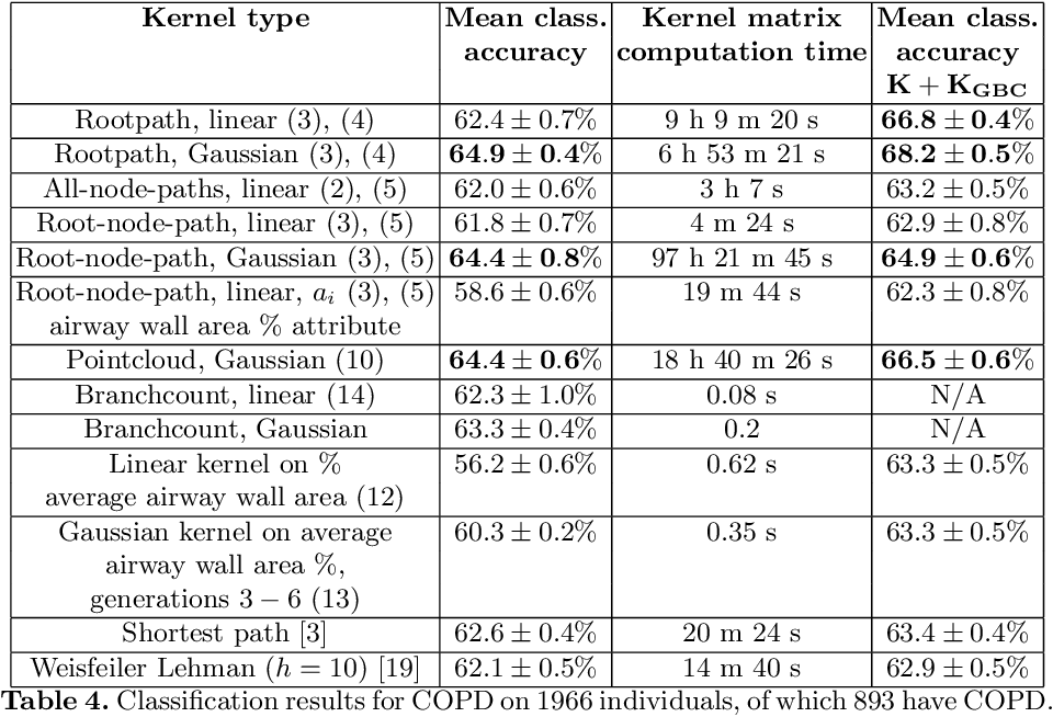 Figure 4 for Geometric tree kernels: Classification of COPD from airway tree geometry