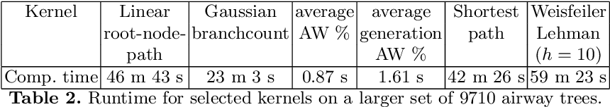 Figure 2 for Geometric tree kernels: Classification of COPD from airway tree geometry