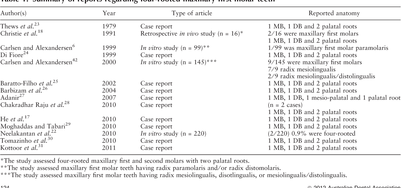 Accessory Roots In Maxillary Molar Teeth A Review And Endodontic