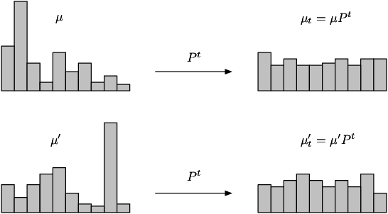Figure 1 for Statistical Windows in Testing for the Initial Distribution of a Reversible Markov Chain