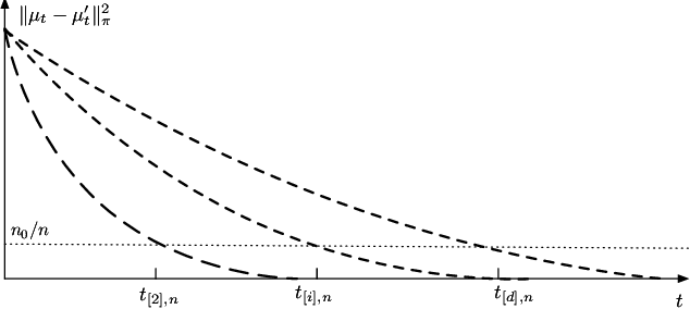 Figure 3 for Statistical Windows in Testing for the Initial Distribution of a Reversible Markov Chain