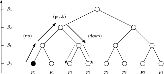 Figure 4 for Statistical Windows in Testing for the Initial Distribution of a Reversible Markov Chain
