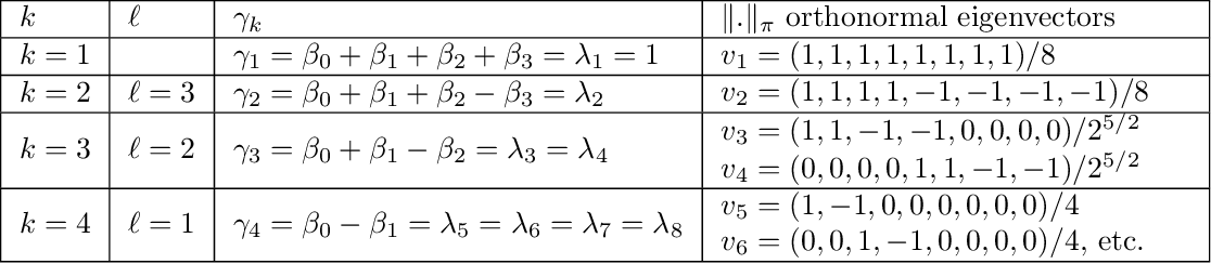 Figure 2 for Statistical Windows in Testing for the Initial Distribution of a Reversible Markov Chain