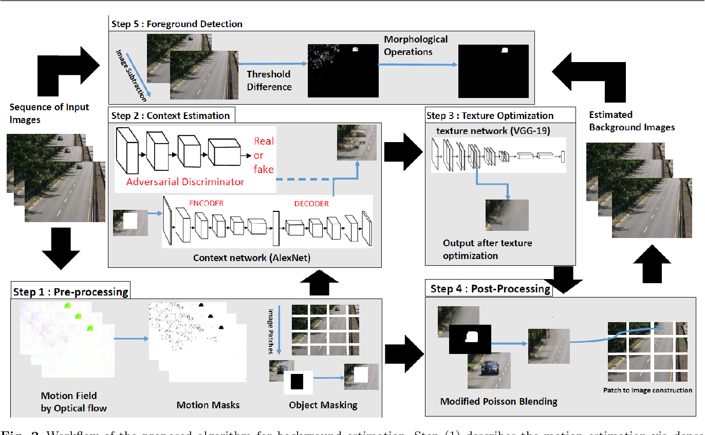 Figure 3 for Unsupervised Deep Context Prediction for Background Foreground Separation