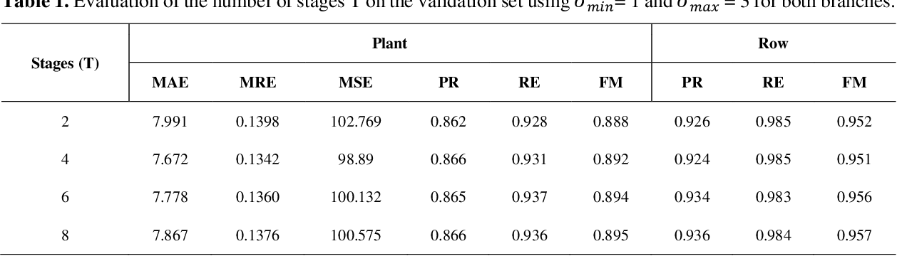 Figure 2 for A CNN Approach to Simultaneously Count Plants and Detect Plantation-Rows from UAV Imagery
