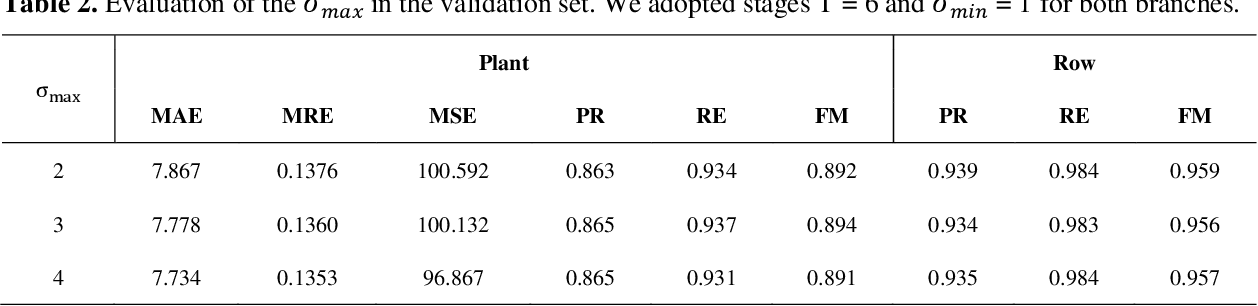 Figure 4 for A CNN Approach to Simultaneously Count Plants and Detect Plantation-Rows from UAV Imagery