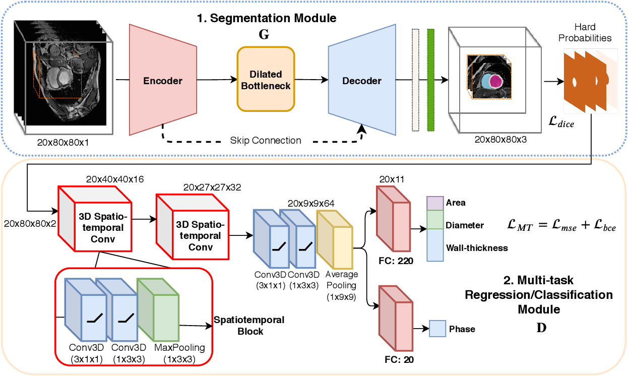 Figure 2 for Spatio-temporal Multi-task Learning for Cardiac MRI Left Ventricle Quantification