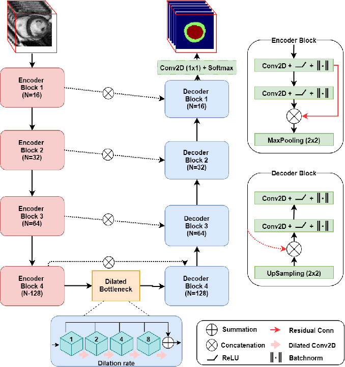 Figure 3 for Spatio-temporal Multi-task Learning for Cardiac MRI Left Ventricle Quantification