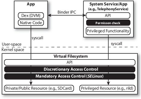 Figure 1 from Android security framework: extensible multi