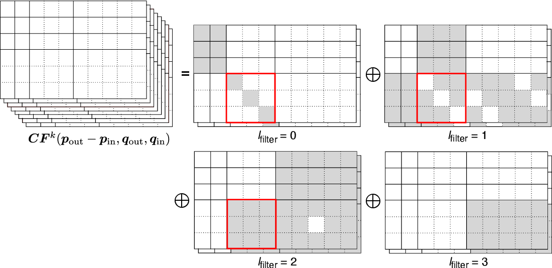 Figure 3 for Rotation-Equivariant Deep Learning for Diffusion MRI