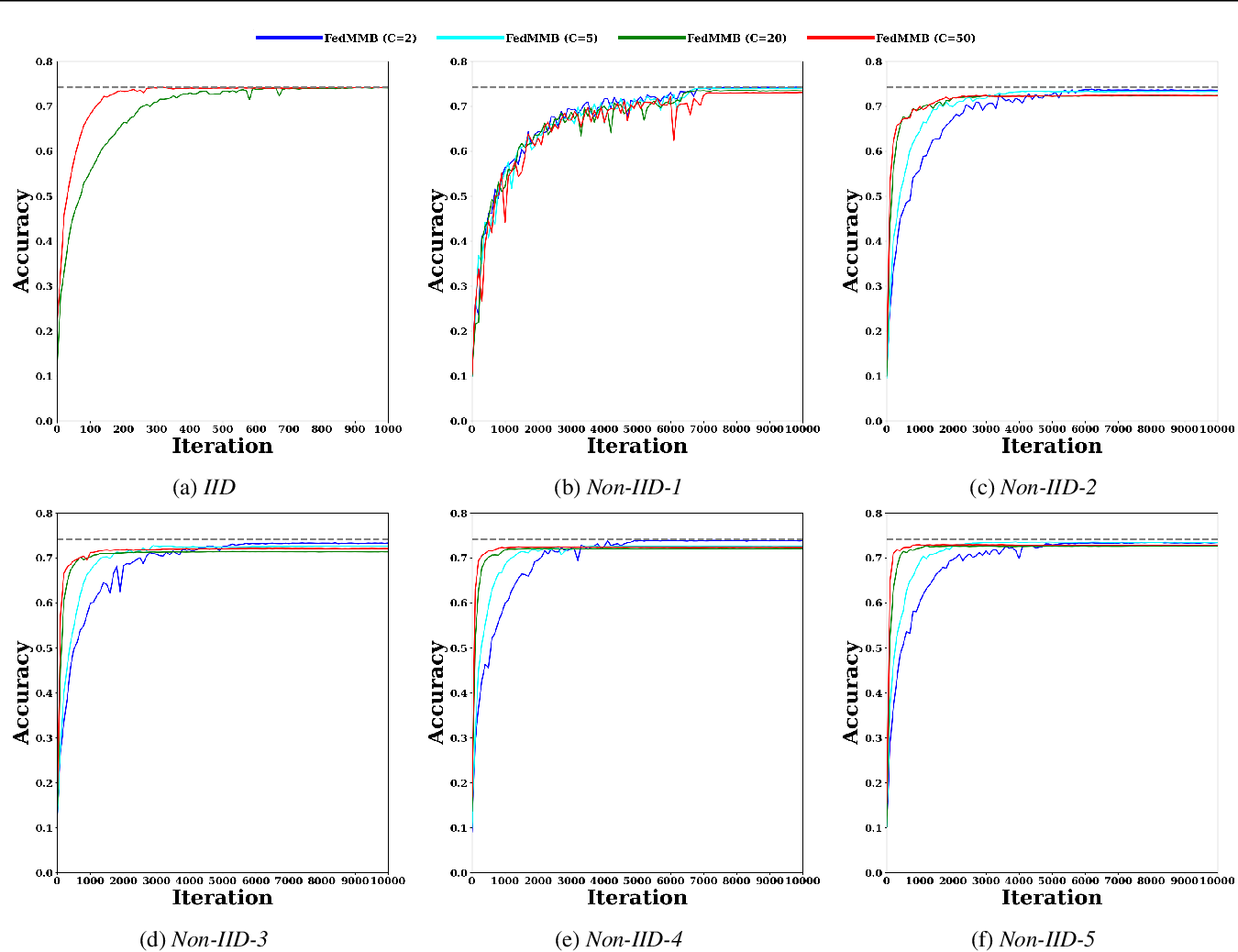 Figure 4 for Federated Multi-Mini-Batch: An Efficient Training Approach to Federated Learning in Non-IID Environments