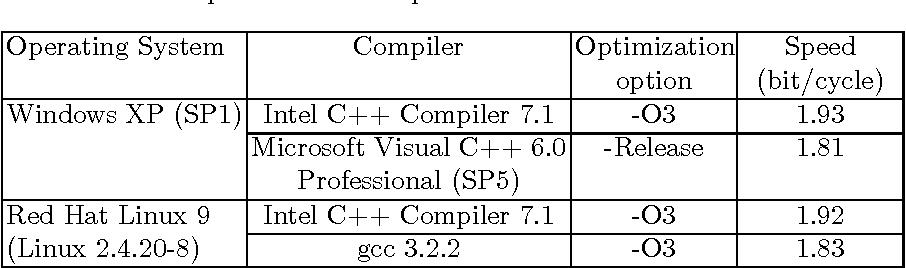 Cipher Windows Xp