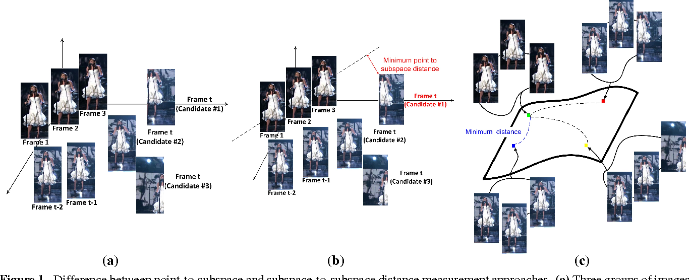 Figure 1 for Object Tracking via Non-Euclidean Geometry: A Grassmann Approach