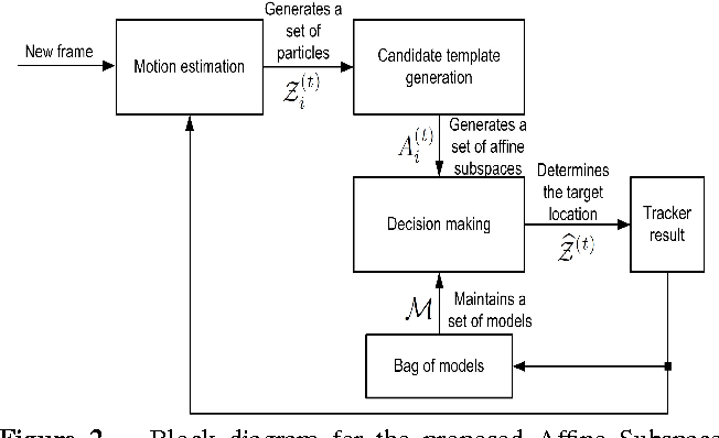 Figure 3 for Object Tracking via Non-Euclidean Geometry: A Grassmann Approach