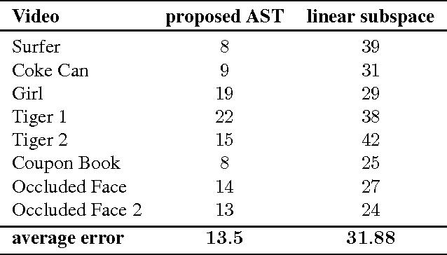 Figure 2 for Object Tracking via Non-Euclidean Geometry: A Grassmann Approach