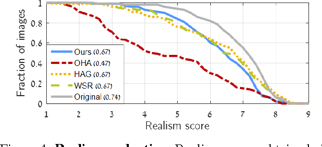 Figure 4 for Saliency Driven Image Manipulation