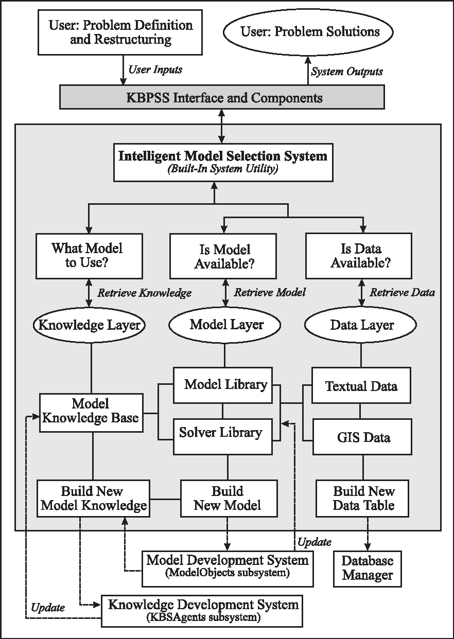 Figure 9 from Component-based approach in the development of a