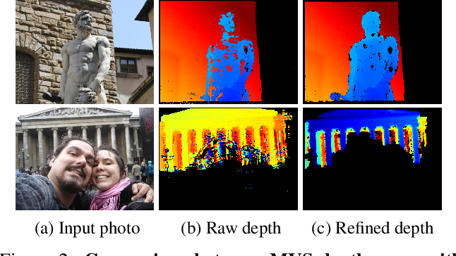 Figure 3 for MegaDepth: Learning Single-View Depth Prediction from Internet Photos