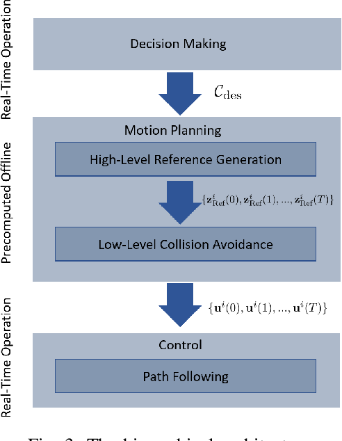 Figure 3 for Formation and Reconfiguration of Tight Multi-Lane Platoons